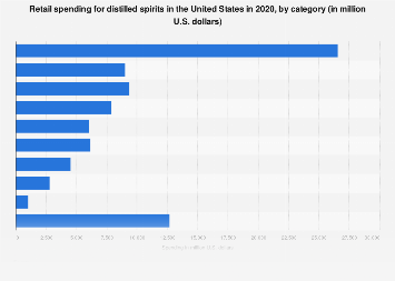 Retail spending for distilled spirits in the U.S. 2018, by category