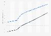 Digital Market Outlook: search ad revenue per internet user UK 2016-2022, by device