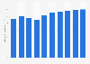 Digital Market Outlook: classified ad revenue per internet user UK 2016-2022