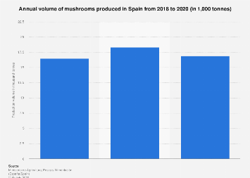 Mushroom production volume 2014-2017 Spain
