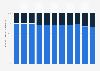 Anteil von privaten und öffentlichen Arbeitsvermittlungen in der Schweiz bis 2017