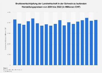 Bruttowertschöpfung der Landwirtschaft in der Schweiz bis 2019