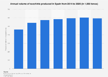 Zucchini production volume 2014-2017 Spain