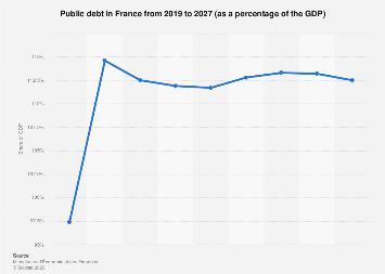 France: public debt 2017-2022