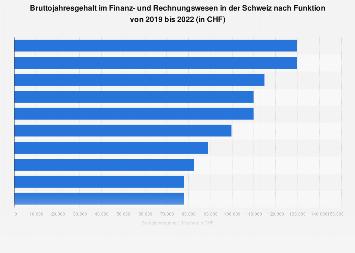 Gehalt im Finanz- und Rechnungswesen in der Schweiz nach Funktion 2016