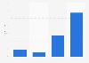 Average length of DDoS attacks in the United Kingdom (UK) 2013