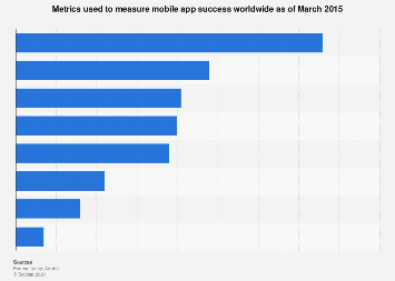 Metrics used to measure mobile app success worldwide 2015