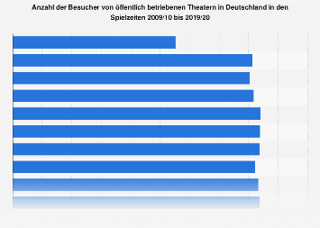 Anzahl der Besucher von Theatern in Deutschland bis 2017