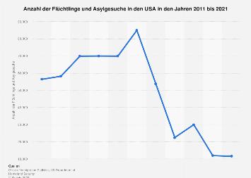Anzahl der Flüchtlinge und Asylgesuche in den USA bis 2015