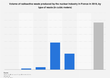 Types of nuclear waste produced by the nuclear industry France 2016