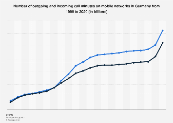 Call minutes on mobile networks in Germany 1999-2017