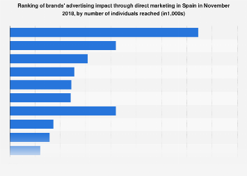 Advertising impact of brands through direct marketing in Spain 2017