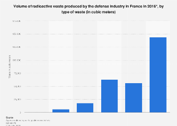 Types of nuclear waste produced by the defense industry France 2016