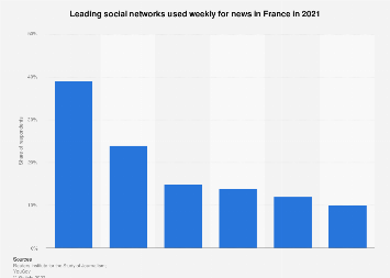 Leading social networks used weekly for news in France 2017