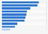 Umfrage unter PR-Agenturen zu den Zielen von Content Marketing 2015