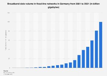 Data volume via broadband in Germany 2001-2017