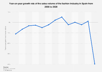 Fashion industry: year-on-year sales growth in Spain 2008-2017