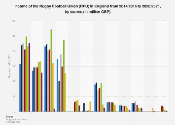 Rugby Football Union (RFU) income breakdown England (UK) 2014-2018