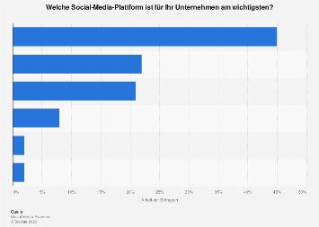 Umfrage zu den wichtigsten Social Media Plattformen für das Marketing weltweit 2018