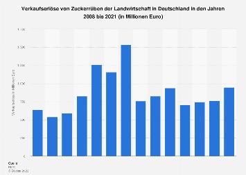 Verkaufserlöse von Zuckerrüben der Landwirtschaft in Deutschland bis 2016