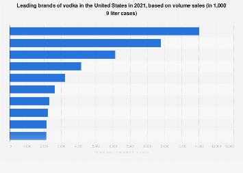Leading vodka brands in the U.S. based on volume sales 2017