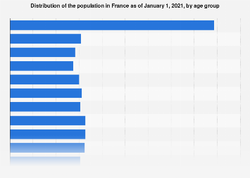 France: distribution of the population by age group January 2017