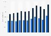 Anzahl der Temporärarbeiter in der Schweiz nach Nationalität bis 2017
