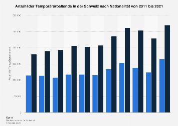 Anzahl der Temporärarbeiter in der Schweiz nach Nationalität bis 2016