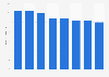 Monatliche Ausgaben der privaten Haushalte in der Schweiz für Zeitungen bis 2016