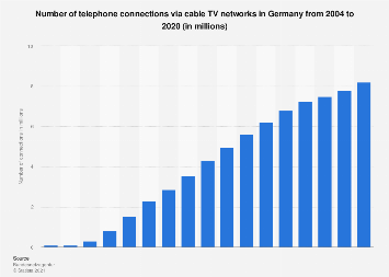 Telephone connections via TV cable in Germany 2004-2019 ...