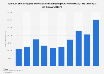 Turnover of England and Wales Cricket Board (ECB) 2012-2017