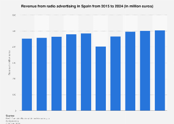 Radio advertising revenue in Spain 2004-2018