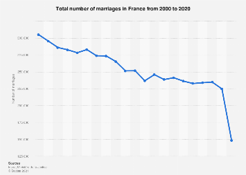 France: total number of marriages 2004-2017