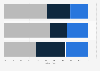 Umfrage zur Art des Schutzes sensibler Daten in der Schweiz 2014