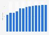 Branchenumsatz Druckvorstufen-Service in Brasilien von 2011-2023