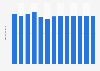 Branchenumsatz Herst.v. Elektrokabeln, -leitungen u.-drähten in Brasilien von 2011-2023