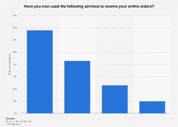 UK: Leading delivery locations of online orders 2016   Statista
