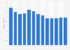 Branchenumsatz Malzliköre in Japan von 2011-2023