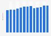 Branchenumsatz Veredelte Seiden und Rayongewebe in Japan von 2011-2023