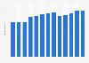 Branchenumsatz Filz- und Vliesstoffe in Japan von 2011-2023