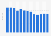 Branchenumsatz Tongeschirr in Japan von 2011-2023