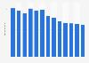 Branchenumsatz Blechdosen und andere plattierte Blechprodukte in Japan von 2011-2023