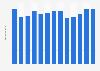Branchenumsatz Kolbenringe in Japan von 2011-2023