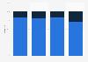 Debenhams store and online sales distribution 2013-2016
