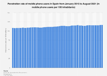 Spain: monthly penetration rate of mobile phones 2015-2017