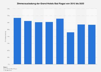 Zimmerauslastung im Grand Resort Bad Ragaz bis 2017