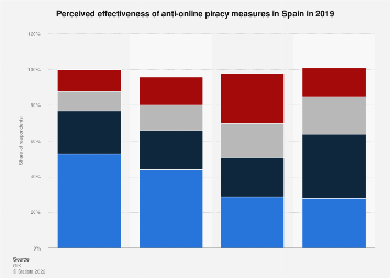 Measure effectiveness against online piracy in Spain 2016