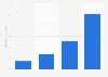 Amount of funding raised through crowdfunding platforms 2011-2014
