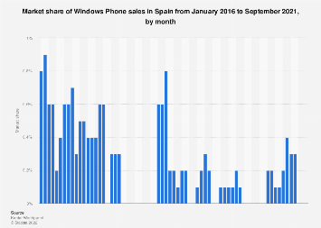 Market share of Windows Phone sales in Spain 2016-2018, by month