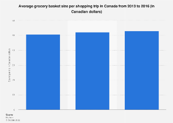 Average grocery basket size per shopping trip in Canada 2013-2016